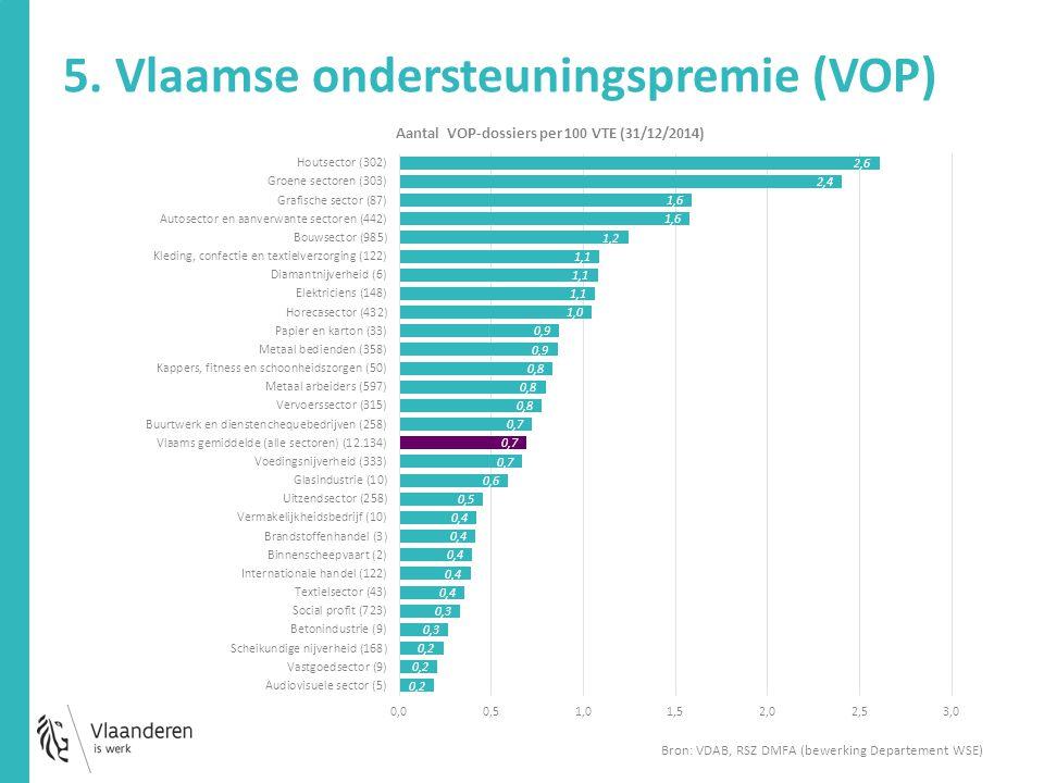 5. Vlaamse ondersteuningspremie (VOP)