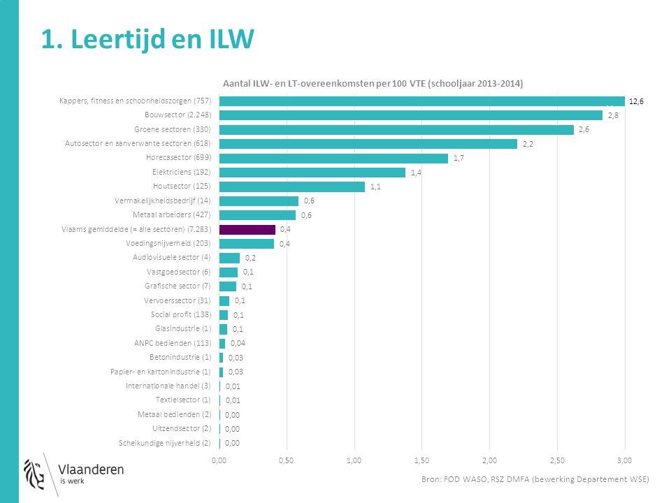 1. Leertijd en ILW Bron: FOD WASO, RSZ DMFA (bewerking Departement WSE)