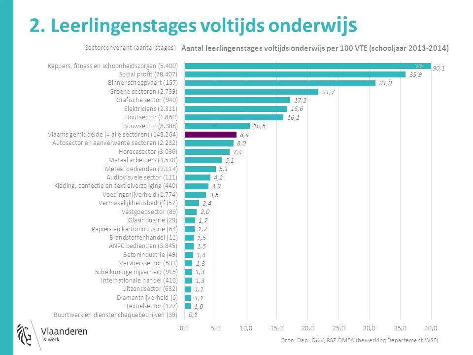 2. Leerlingenstages voltijds onderw ijs Sectorconvenant (aantal stages) 90,1