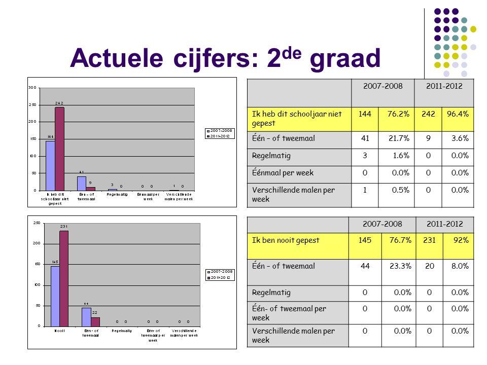 Actuele cijfers: 2 de graad 2007-20082011-2012 Ik heb dit schooljaar niet gepest 14476.2%24296.4% Één – of tweemaal4121.7%93.6% Regelmatig31.6%00.0% Éénmaal per week00.0%0 Verschillende malen per week 10.5%00.0% 2007-20082011-2012 Ik ben nooit gepest14576.7%23192% Één – of tweemaal4423.3%208.0% Regelmatig00.0%0 Één- of tweemaal per week 00.0%0 Verschillende malen per week 00.0%0
