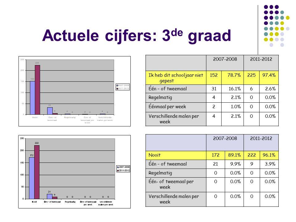 Actuele cijfers: 3 de graad 2007-20082011-2012 Nooit17289.1%22296.1% Één – of tweemaal219.9%93.9% Regelmatig00.0%0 Één- of tweemaal per week 00.0%0 Verschillende malen per week 00.0%0 2007-20082011-2012 Ik heb dit schooljaar niet gepest 15278.7%22597.4% Één – of tweemaal3116.1%62.6% Regelmatig42.1%00.0% Éénmaal per week21.0%00.0% Verschillende malen per week 42.1%00.0%