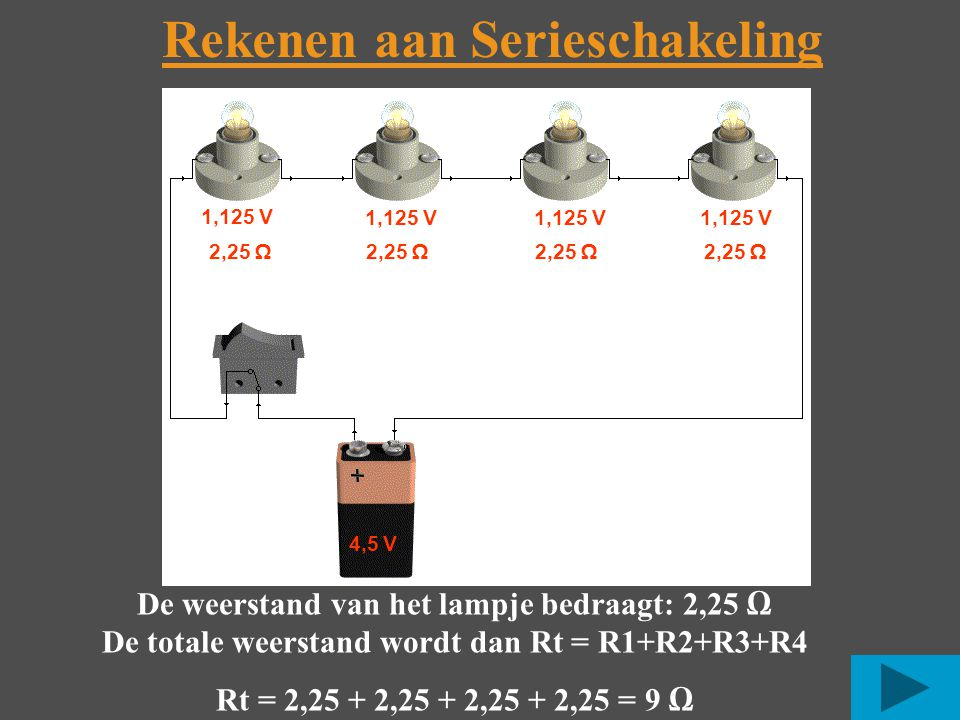 Rekenen aan Serieschakeling 4,5 V 1,125 V 2,25 Ω De weerstand van het lampje bedraagt: 2,25 Ω De totale weerstand wordt dan Rt = R1+R2+R3+R4 Rt = 2,25 + 2,25 + 2,25 + 2,25 = 9 Ω