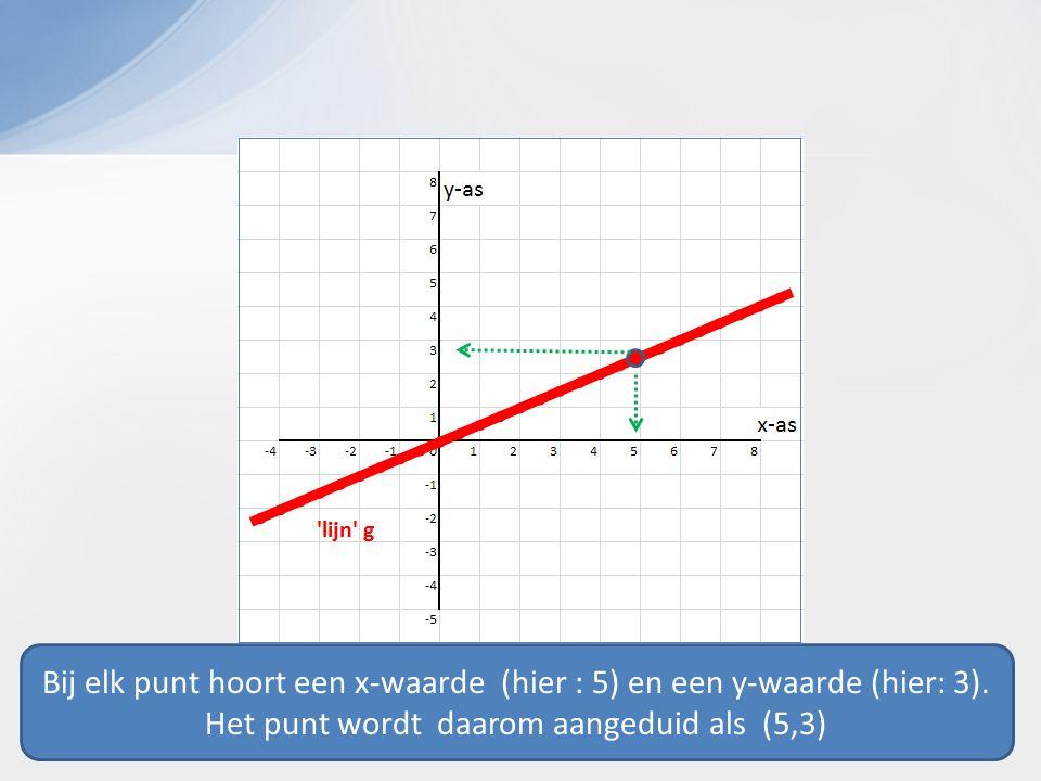 Bij elk punt hoort een x-waarde (hier : 5) en een y-waarde (hier: 3).