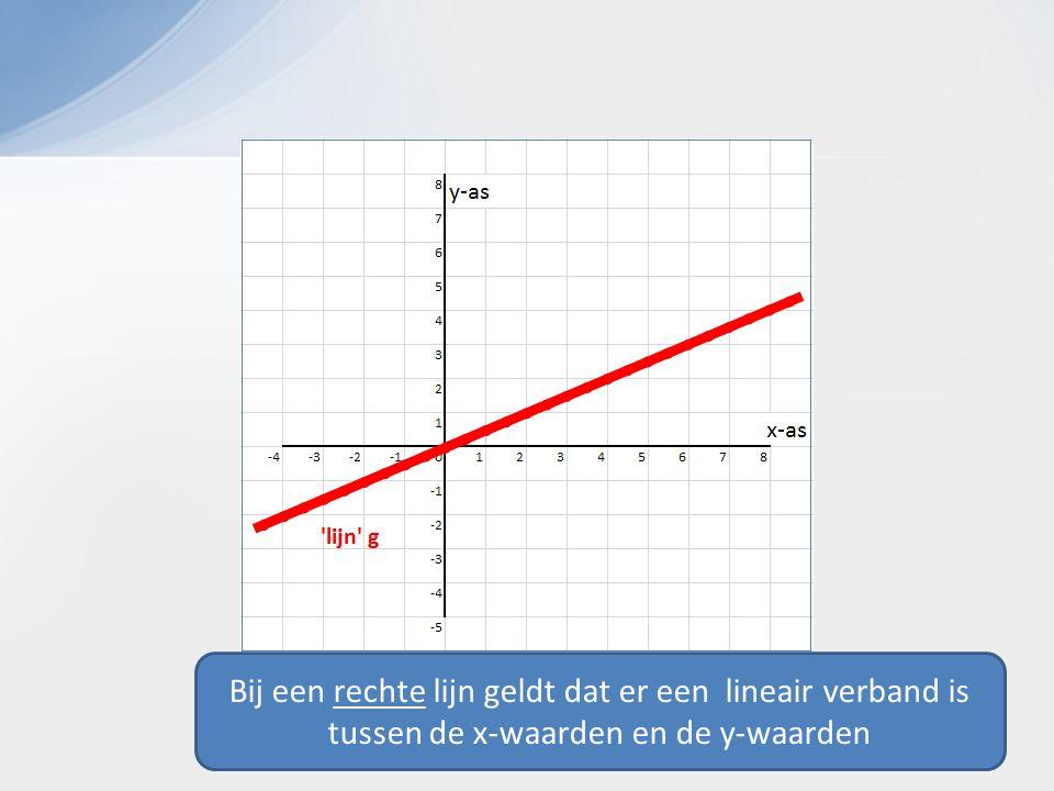 Bij een rechte lijn geldt dat er een lineair verband is tussen de x-waarden en de y-waarden