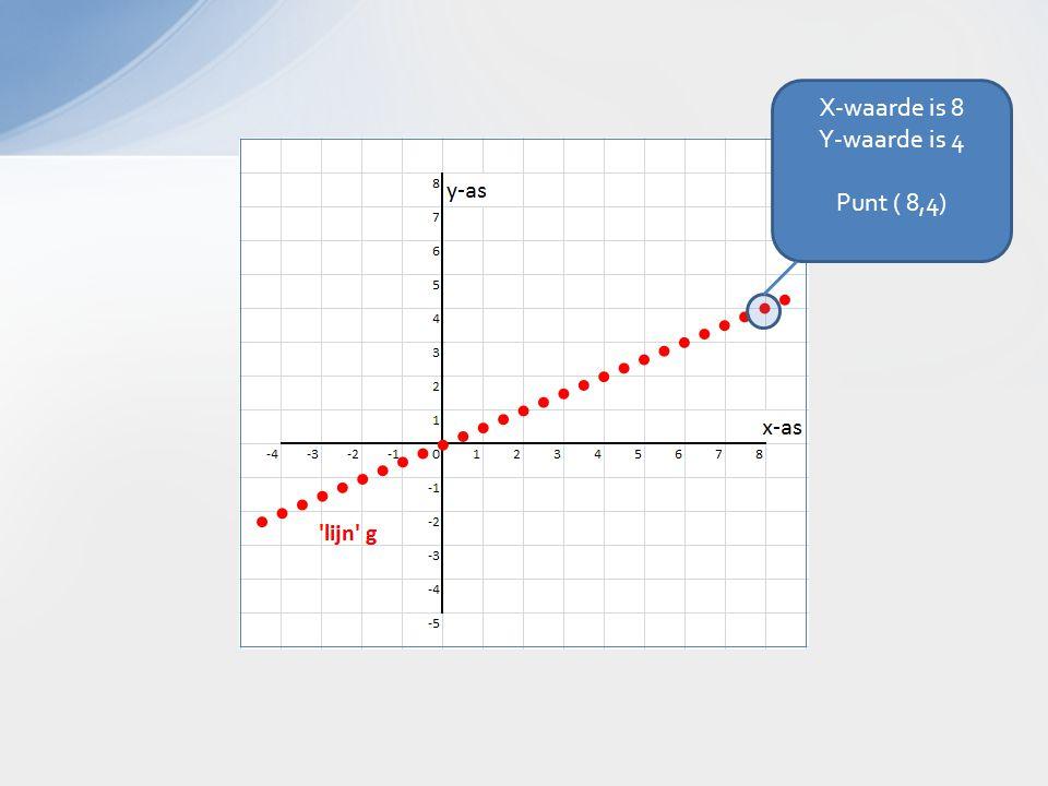 X-waarde is 8 Y-waarde is 4 Punt ( 8,4)