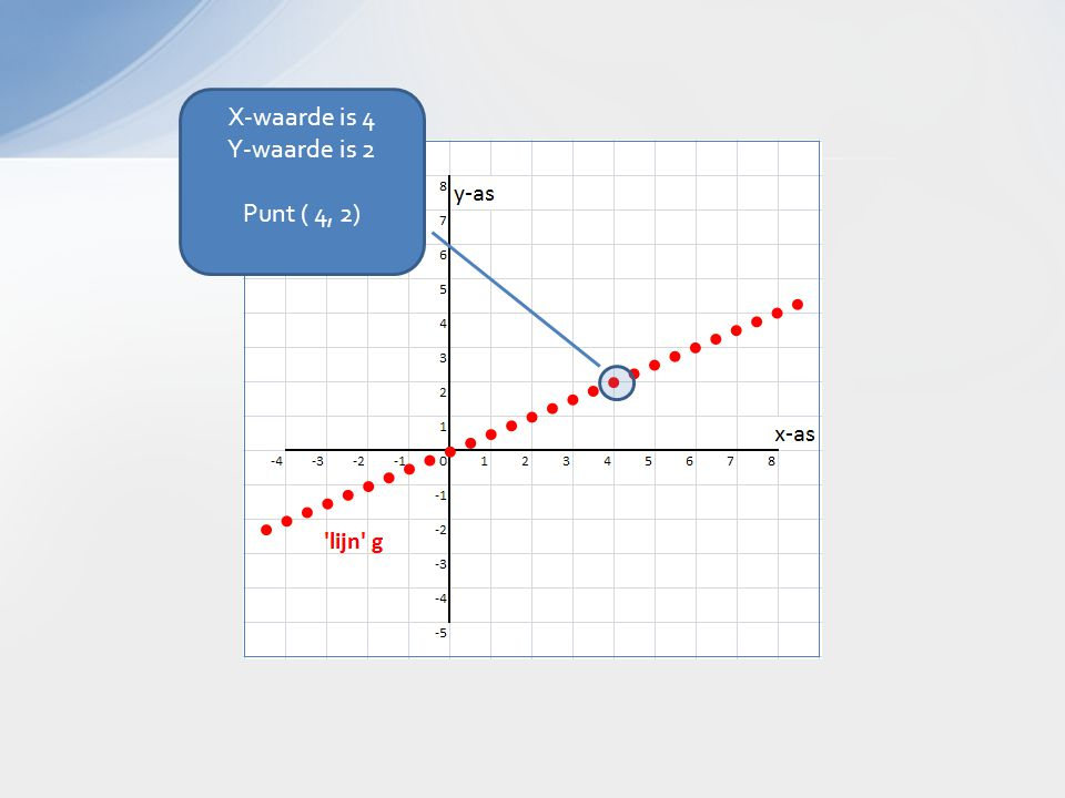 X-waarde is 4 Y-waarde is 2 Punt ( 4, 2)