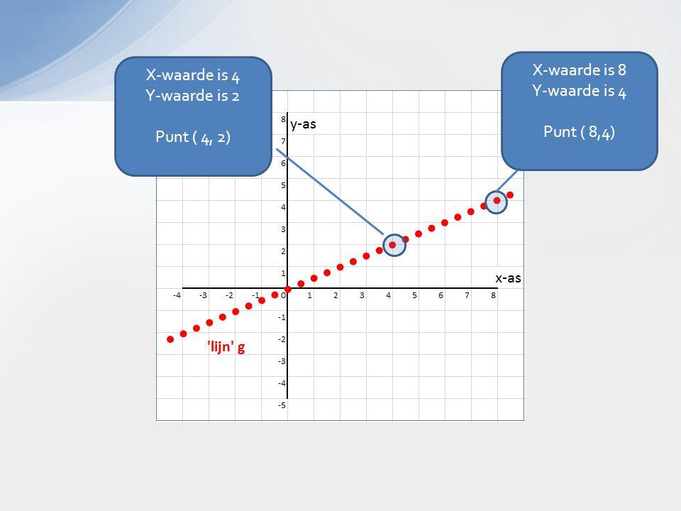 X-waarde is 8 Y-waarde is 4 Punt ( 8,4) X-waarde is 4 Y-waarde is 2 Punt ( 4, 2)