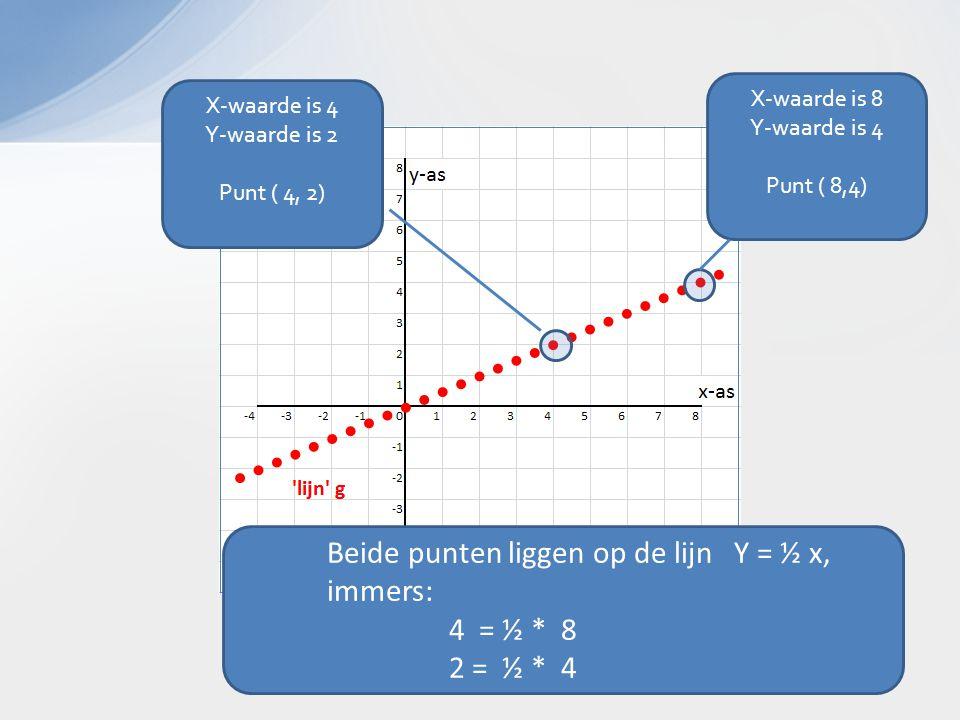 X-waarde is 8 Y-waarde is 4 Punt ( 8,4) Beide punten liggen op de lijn Y = ½ x, immers: 4 = ½ * 8 2 = ½ * 4 X-waarde is 4 Y-waarde is 2 Punt ( 4, 2)