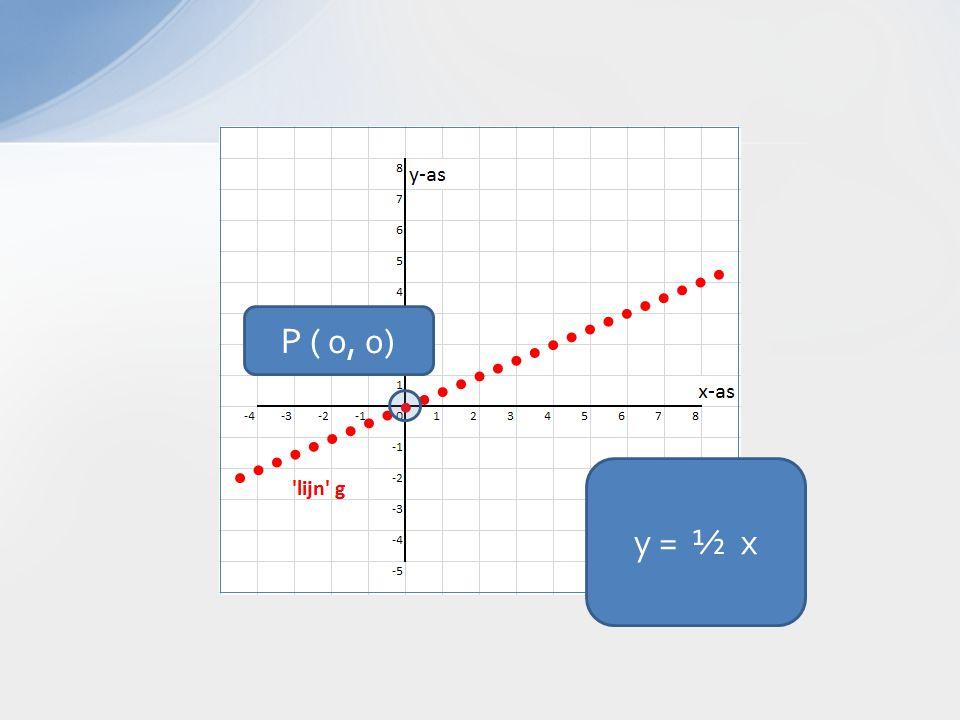 y = ½ x P ( 0, 0)