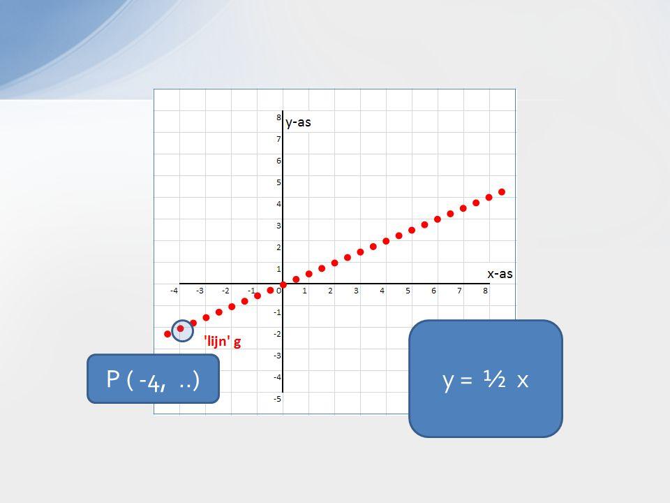 y = ½ x P ( -4,..)