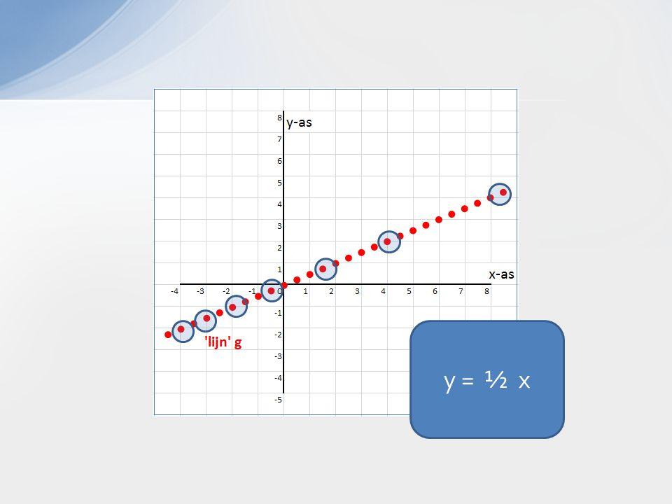 y = ½ x