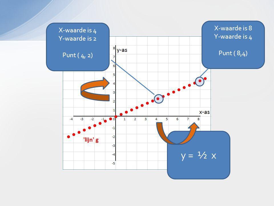 X-waarde is 8 Y-waarde is 4 Punt ( 8,4) y = ½ x X-waarde is 4 Y-waarde is 2 Punt ( 4, 2)