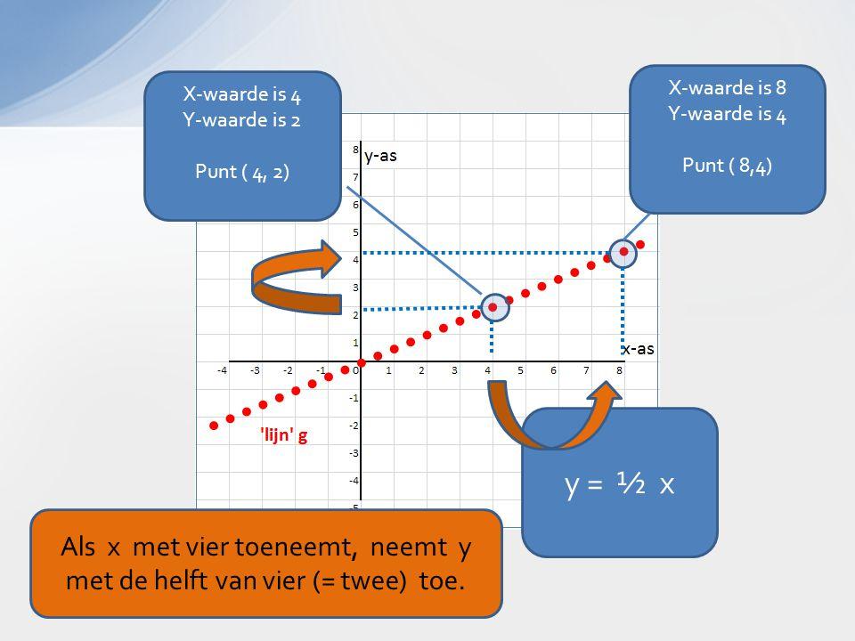 X-waarde is 8 Y-waarde is 4 Punt ( 8,4) y = ½ x X-waarde is 4 Y-waarde is 2 Punt ( 4, 2) Als x met vier toeneemt, neemt y met de helft van vier (= twee) toe.