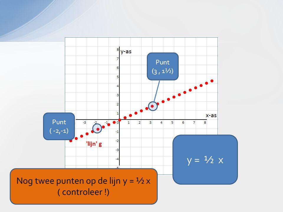 y = ½ x Punt ( -2,-1) Nog twee punten op de lijn y = ½ x ( controleer !) Punt (3, 1½)