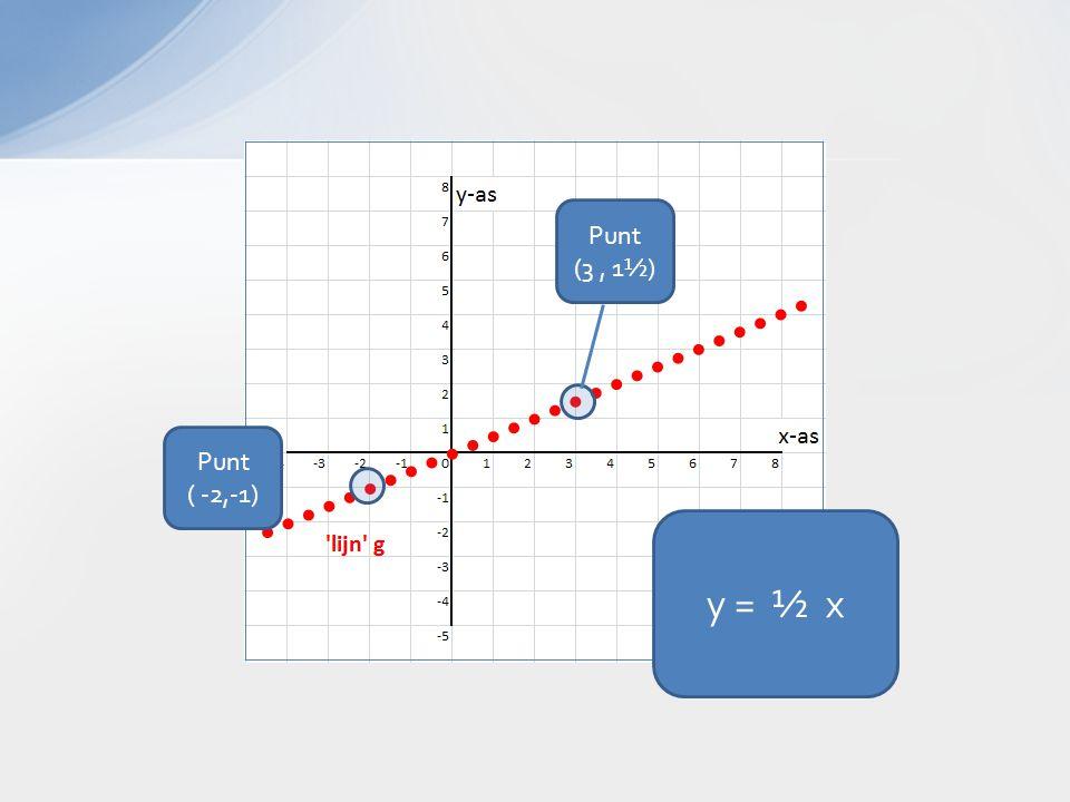 y = ½ x Punt ( -2,-1) Punt (3, 1½)