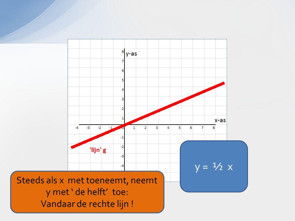 Steeds als x met toeneemt, neemt y met ' de helft' toe: Vandaar de rechte lijn !