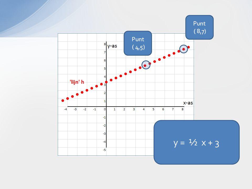 y = ½ x + 3 Punt ( 8,7) Punt ( 4,5)