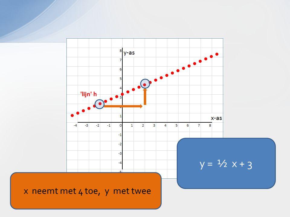y = ½ x + 3 x neemt met 4 toe, y met twee