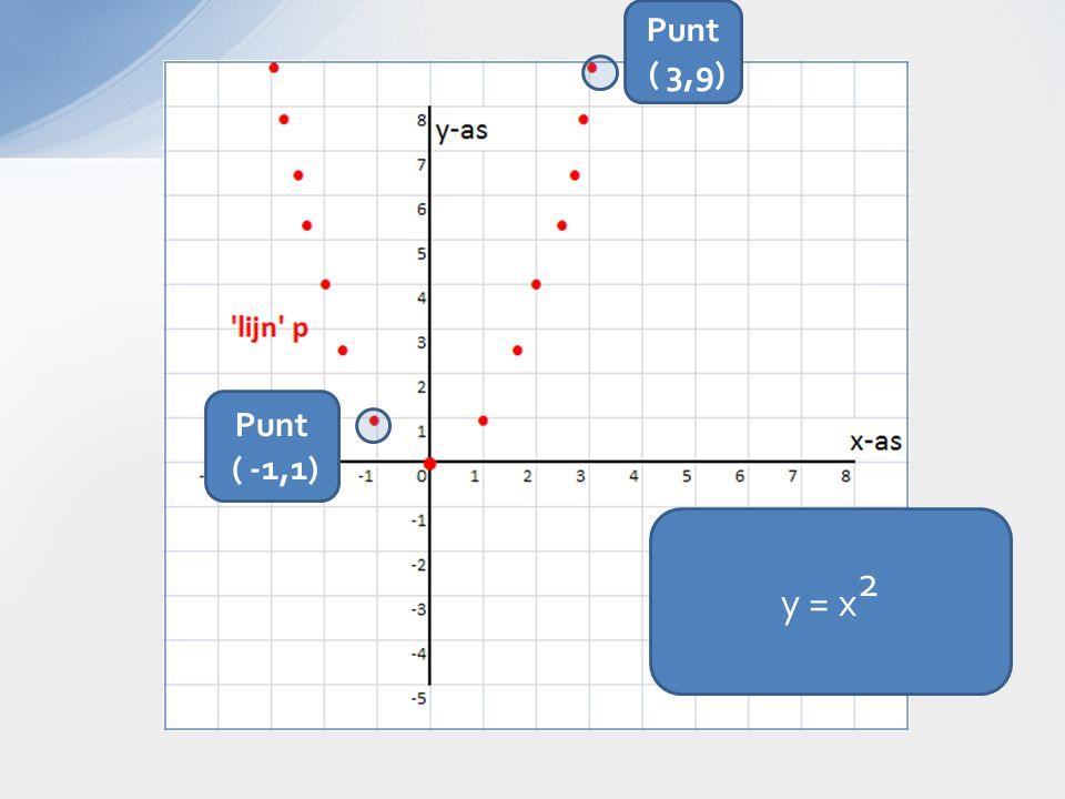 y = x 2 Punt ( 3,9) Punt ( -1,1)