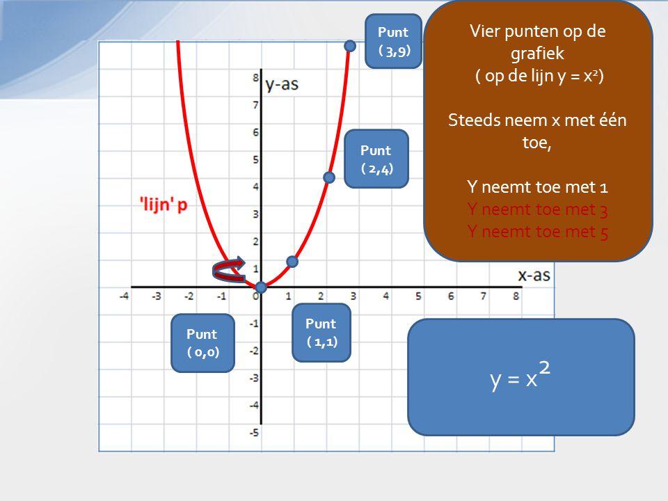 y = x 2 Punt ( 2,4) Punt ( 3,9) Punt ( 1,1) Punt ( 0,0) Vier punten op de grafiek ( op de lijn y = x 2 ) Steeds neem x met één toe, Y neemt toe met 1 Y neemt toe met 3 Y neemt toe met 5