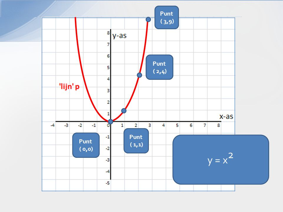 y = x 2 Punt ( 2,4) Punt ( 3,9) Punt ( 1,1) Punt ( 0,0)