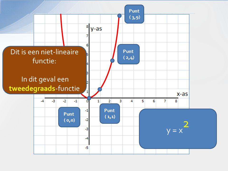 y = x 2 Punt ( 2,4) Punt ( 3,9) Punt ( 1,1) Punt ( 0,0) Dit is een niet-lineaire functie: In dit geval een tweedegraads-functie