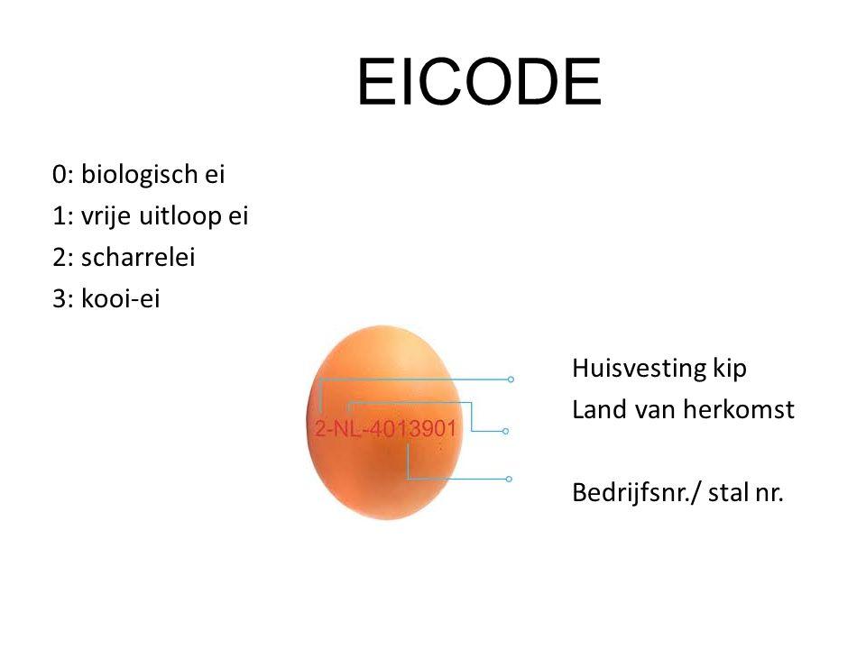 EICODE 0: biologisch ei 1: vrije uitloop ei 2: scharrelei 3: kooi-ei Huisvesting kip Land van herkomst Bedrijfsnr./ stal nr.
