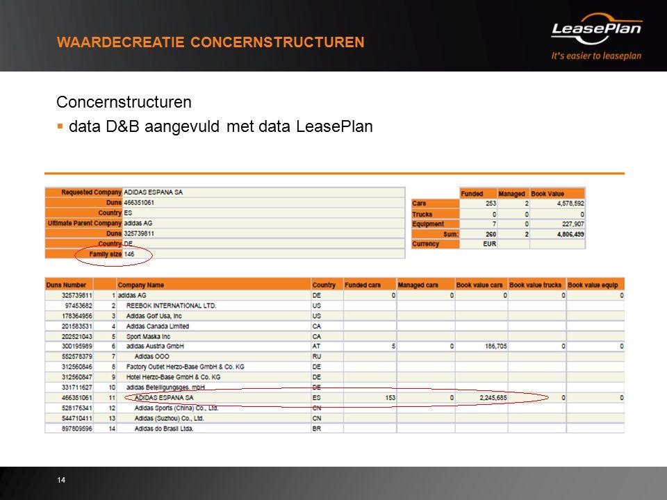 14 WAARDECREATIE CONCERNSTRUCTUREN Concernstructuren  data D&B aangevuld met data LeasePlan