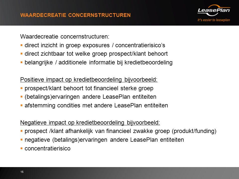 15 WAARDECREATIE CONCERNSTRUCTUREN Waardecreatie concernstructuren:  direct inzicht in groep exposures / concentratierisico's  direct zichtbaar tot
