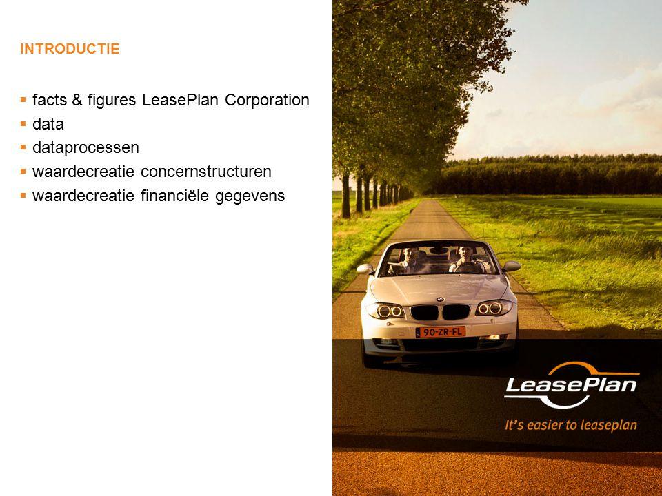 INTRODUCTIE  facts & figures LeasePlan Corporation  data  dataprocessen  waardecreatie concernstructuren  waardecreatie financiële gegevens
