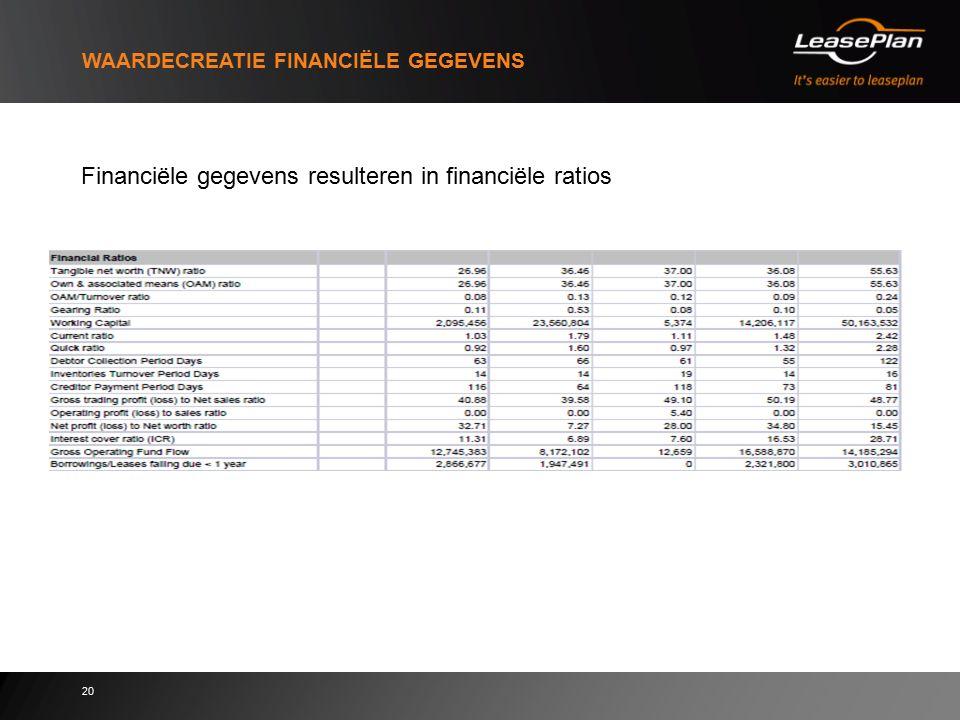 20 WAARDECREATIE FINANCIËLE GEGEVENS Financiële gegevens resulteren in financiële ratios