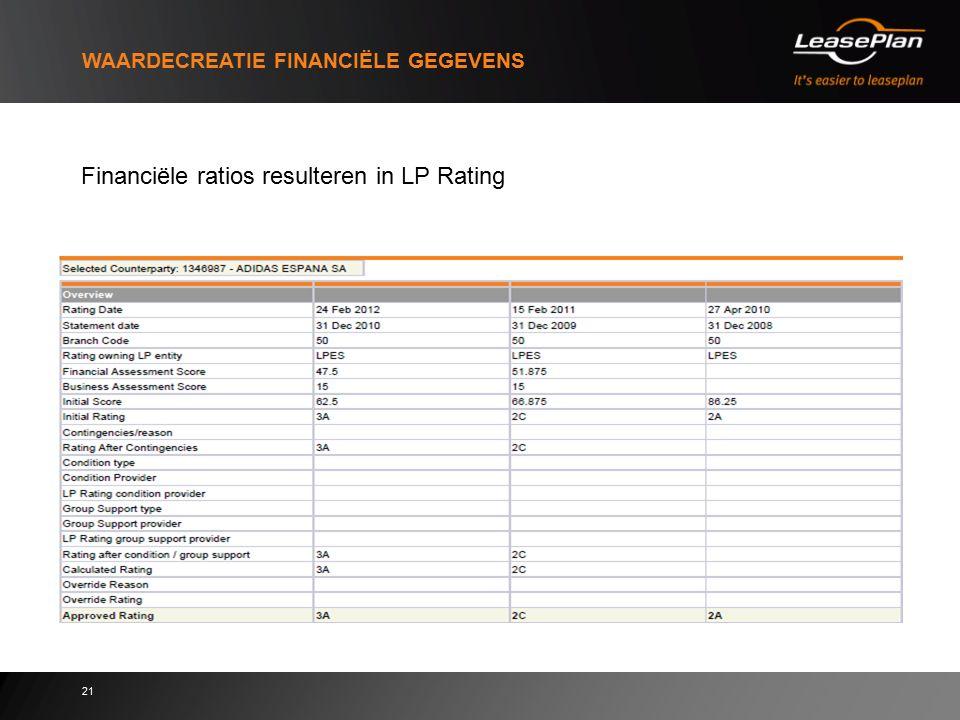 21 WAARDECREATIE FINANCIËLE GEGEVENS Financiële ratios resulteren in LP Rating