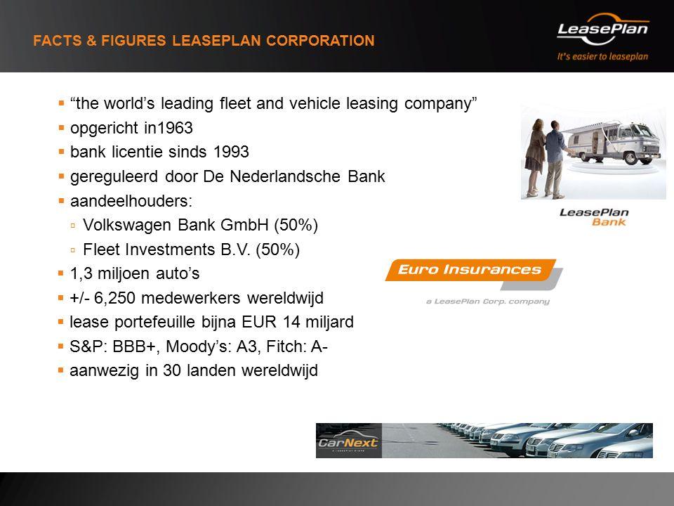 FACTS & FIGURES LEASEPLAN CORPORATION  the world's leading fleet and vehicle leasing company  opgericht in1963  bank licentie sinds 1993  gereguleerd door De Nederlandsche Bank  aandeelhouders:  Volkswagen Bank GmbH (50%)  Fleet Investments B.V.