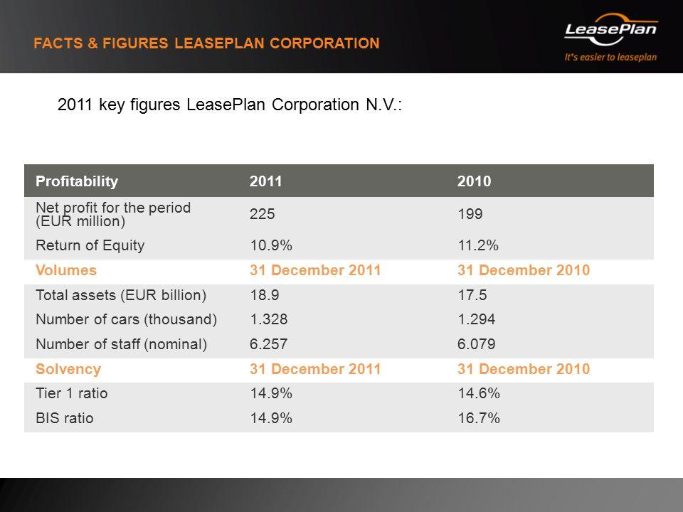 Profitability20112010 Net profit for the period (EUR million) 225199 Return of Equity10.9%11.2% Volumes31 December 201131 December 2010 Total assets (EUR billion)18.917.5 Number of cars (thousand)1.3281.294 Number of staff (nominal)6.2576.079 Solvency31 December 201131 December 2010 Tier 1 ratio14.9%14.6% BIS ratio14.9%16.7% 2011 key figures LeasePlan Corporation N.V.: