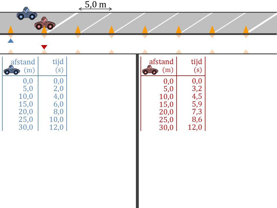 0,0 5,0 10,0 15,0 20,0 25,0 30,0 0,0 2,0 4,0 6,0 8,0 10,0 12,0 afstand (m) tijd (s) afstand (m) tijd (s) 0,0 5,0 10,0 15,0 20,0 25,0 30,0 0,0 3,2 4,5