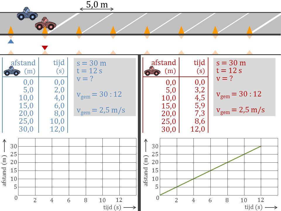 5,0 m 0,0 5,0 10,0 15,0 20,0 25,0 30,0 0,0 2,0 4,0 6,0 8,0 10,0 12,0 afstand (m) tijd (s) afstand (m) tijd (s) 0,0 5,0 10,0 15,0 20,0 25,0 30,0 0,0 3,
