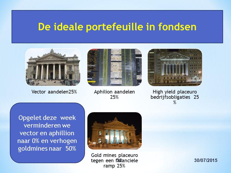 30/07/201532 De ideale portefeuille in fondsen Opgelet deze week verminderen we vector en aphillion naar 0% en verhogen goldmines naar 50%