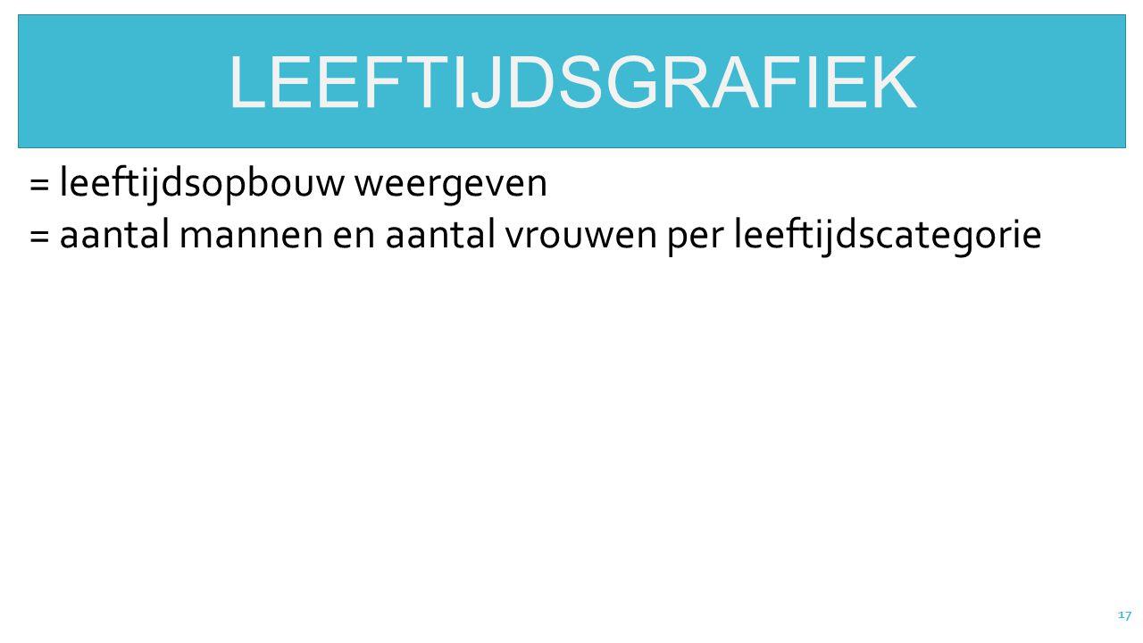 17 LEEFTIJDSGRAFIEK = leeftijdsopbouw weergeven = aantal mannen en aantal vrouwen per leeftijdscategorie