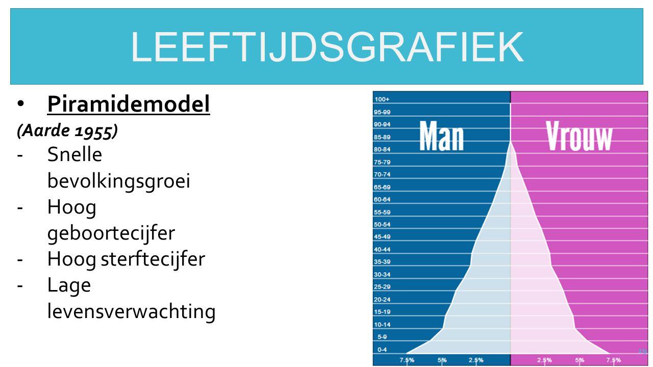 19 LEEFTIJDSGRAFIEK Piramidemodel (Aarde 1955) -Snelle bevolkingsgroei -Hoog geboortecijfer -Hoog sterftecijfer -Lage levensverwachting
