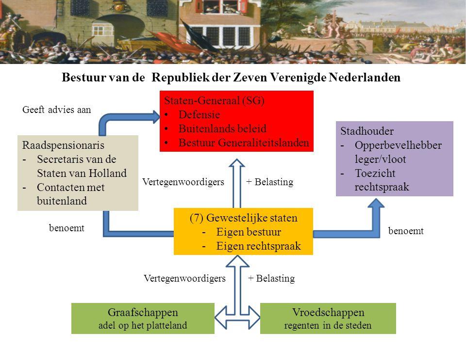 Bestuur van de Republiek der Zeven Verenigde Nederlanden Republiek  zeven gewesten (soevereine provincies) die gezamenlijk de gebieden bestuurden die daar buiten vielen  Generaliteitslanden (o.a.