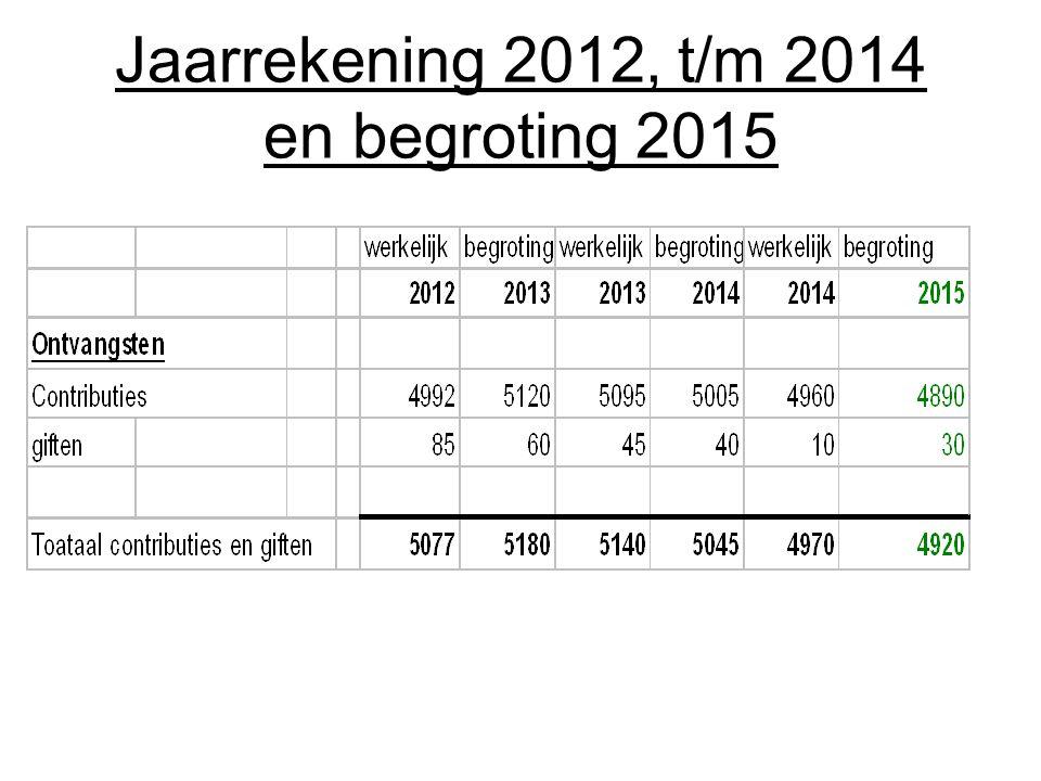 Jaarrekening 2012, t/m 2014 en begroting 2015