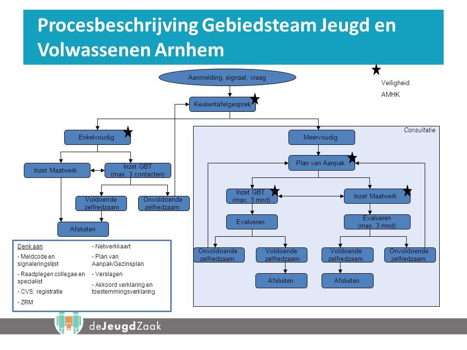 Denk aan - Meldcode en signaleringslijst - Raadplegen collegae en specialist - CVS: registratie - ZRM - Netwerkkaart - Plan van Aanpak/Gezinsplan - Verslagen - Akkoord verklaring en toestemmingsverklaring Procesbeschrijving Gebiedsteam Jeugd en Volwassenen Arnhem Keukentafelgesprek EnkelvoudigMeervoudig Inzet GBT (max.