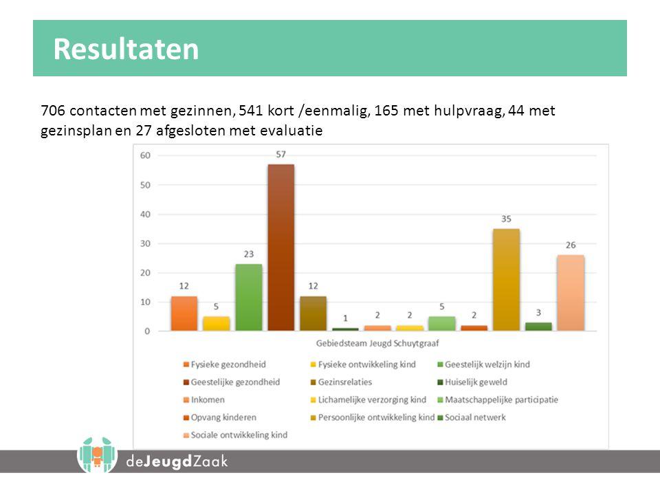 Resultaten 706 contacten met gezinnen, 541 kort /eenmalig, 165 met hulpvraag, 44 met gezinsplan en 27 afgesloten met evaluatie