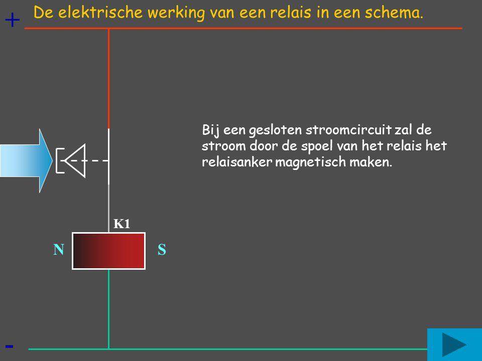 + - N S Bij een gesloten stroomcircuit zal de stroom door de spoel van het relais het relaisanker magnetisch maken. K1 De elektrische werking van een
