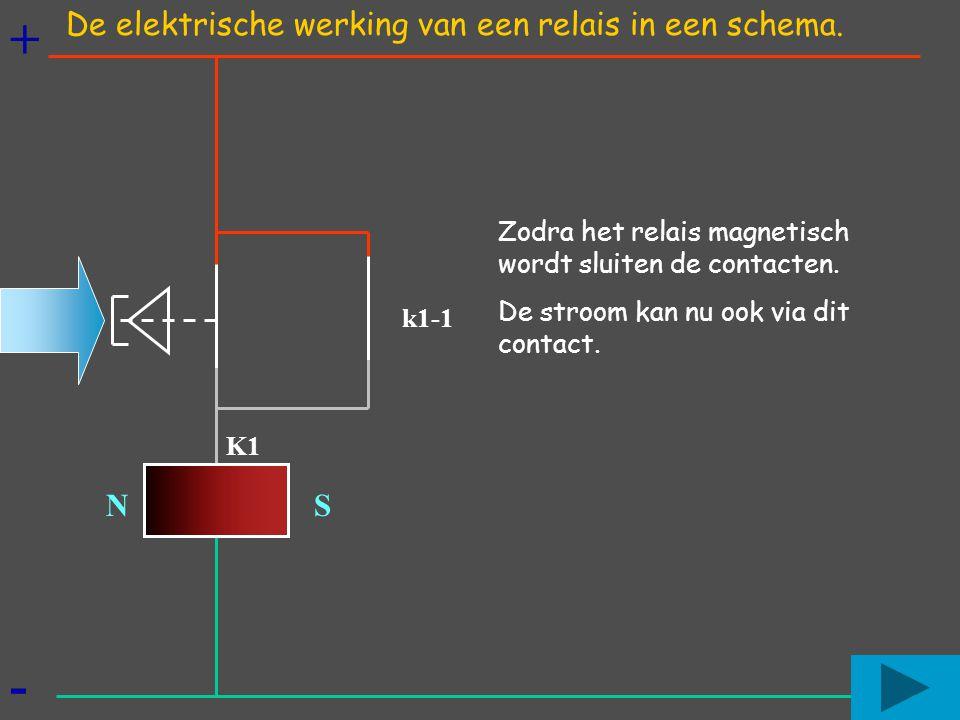+ - N S K1 k1-1 De elektrische werking van een relais in een schema. Zodra het relais magnetisch wordt sluiten de contacten. De stroom kan nu ook via