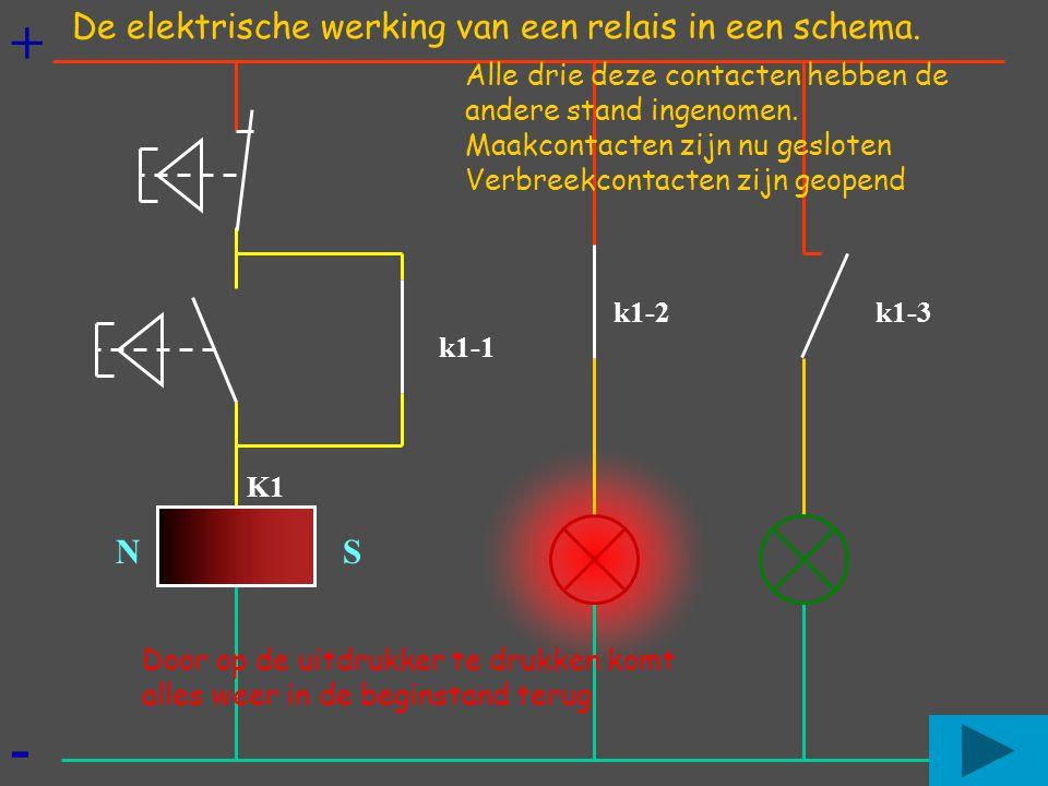 + - N S Alle drie deze contacten hebben de andere stand ingenomen. Maakcontacten zijn nu gesloten Verbreekcontacten zijn geopend K1 k1-1 k1-2k1-3 Door