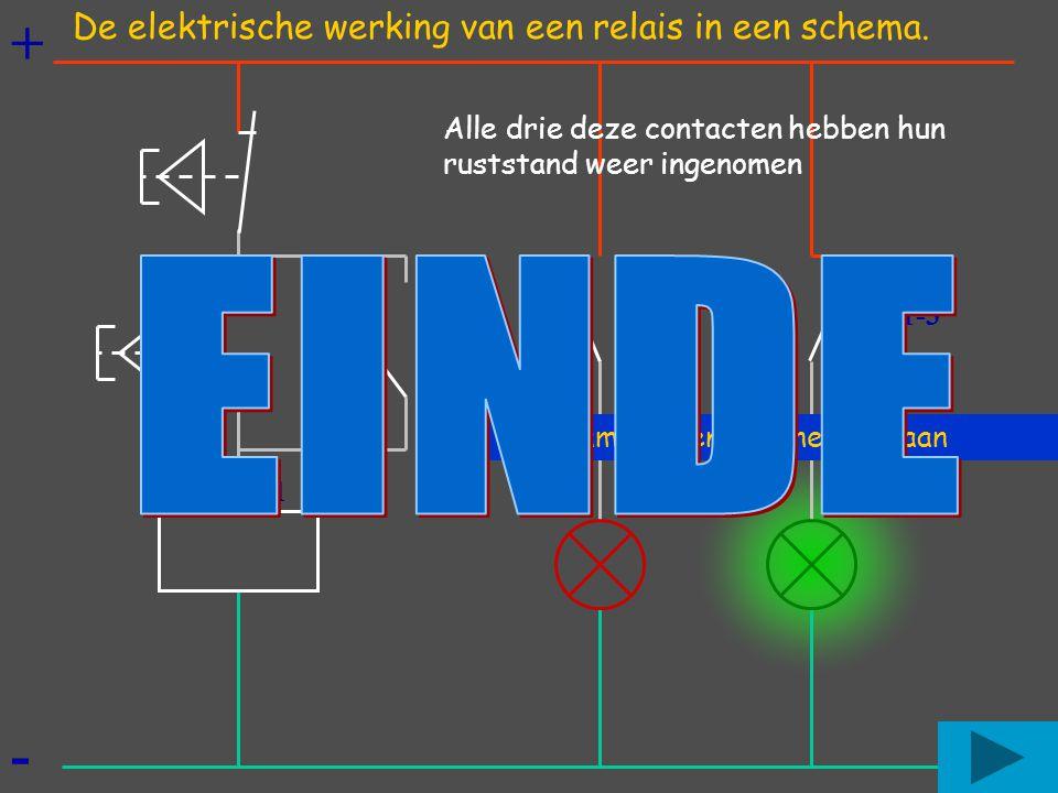 + - Rode lamp uit en groene lamp aan Alle drie deze contacten hebben hun ruststand weer ingenomen K1 k1-1 k1-2k1-3 De elektrische werking van een rela