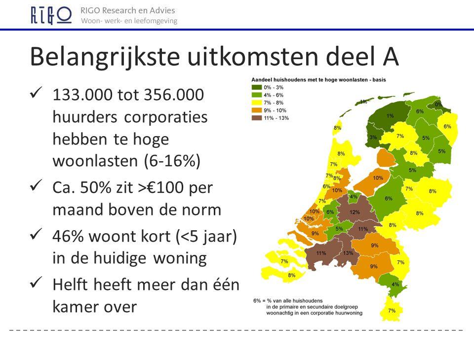 133.000 tot 356.000 huurders corporaties hebben te hoge woonlasten (6-16%) Ca.