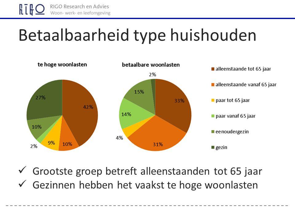 Betaalbaarheid type huishouden Grootste groep betreft alleenstaanden tot 65 jaar Gezinnen hebben het vaakst te hoge woonlasten