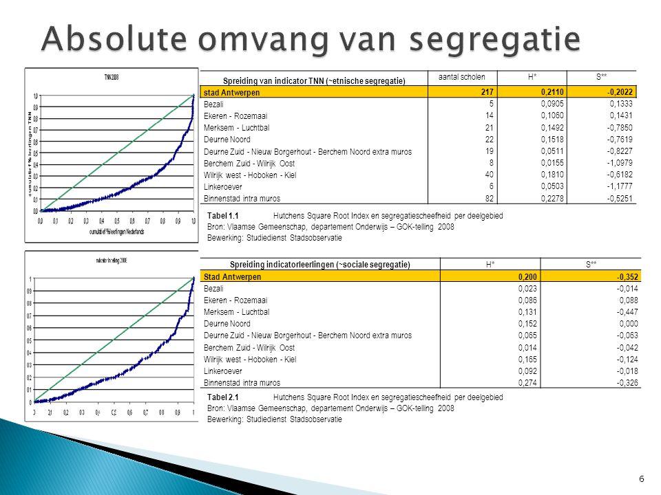 Etnisch segregatie (o.b.v.aandeel TNN GOK-telling 2008) Sociale segregatie (o.b.v.